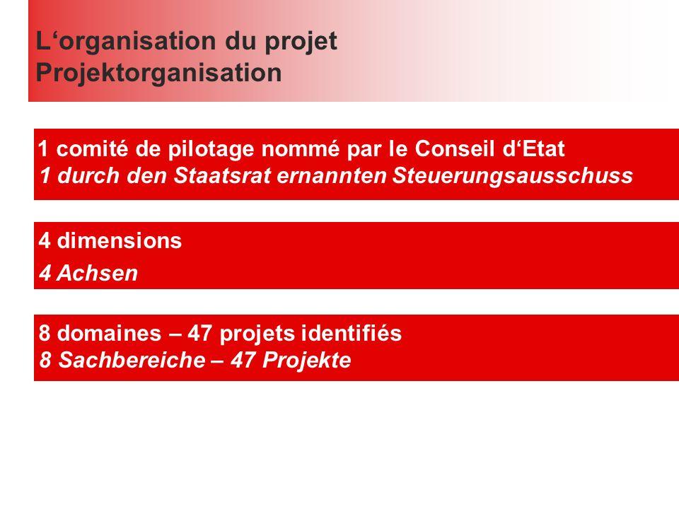 Lorganisation du projet Projektorganisation 1 comité de pilotage nommé par le Conseil dEtat 1 durch den Staatsrat ernannten Steuerungsausschuss 4 dimensions 4 Achsen 8 domaines – 47 projets identifiés 8 Sachbereiche – 47 Projekte