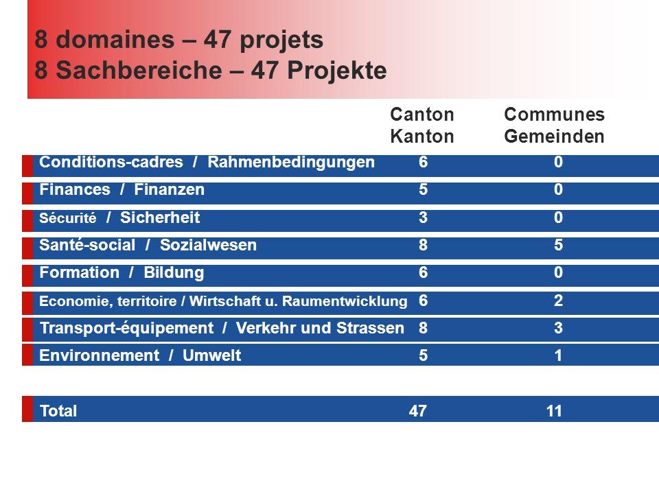 Conditions-cadres / Rahmenbedingungen60 Finances / Finanzen50 Sécurité / Sicherheit30 Santé-social / Sozialwesen85 Formation / Bildung60 Economie, territoire / Wirtschaft u.
