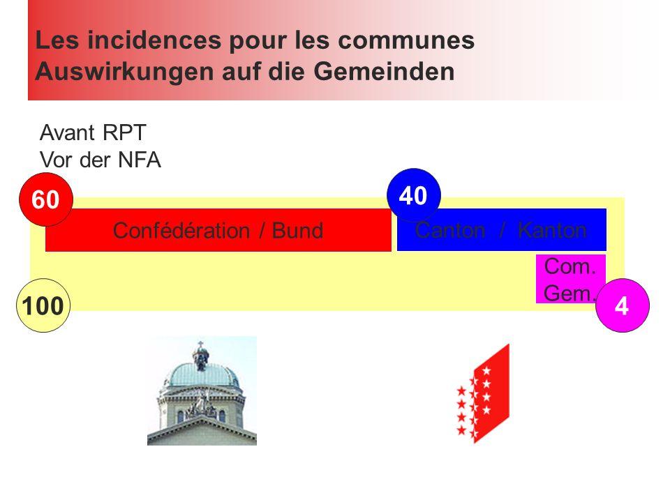 Les incidences pour les communes Auswirkungen auf die Gemeinden Avant RPT Vor der NFA 100 Confédération / Bund 60 Canton / Kanton 40 Com.