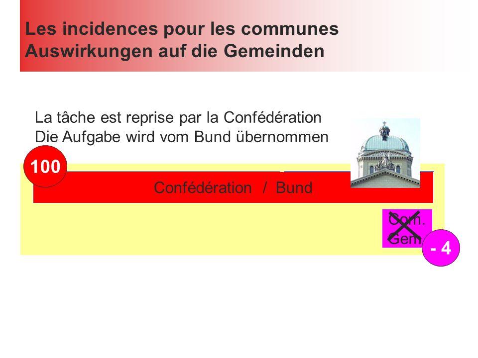 Les incidences pour les communes Auswirkungen auf die Gemeinden Confédération / Bund Canton / Kanton Com.
