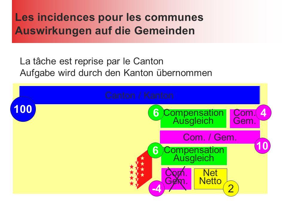 Les incidences pour les communes Auswirkungen auf die Gemeinden Confédération / Bund Canton / Kanton La tâche est reprise par le Canton Aufgabe wird durch den Kanton übernommen Canton / Kanton 100 Com.