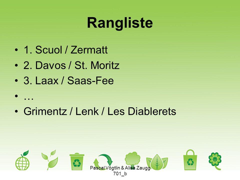 Rangliste 1. Scuol / Zermatt 2. Davos / St. Moritz 3. Laax / Saas-Fee … Grimentz / Lenk / Les Diablerets Pascal Vögtlin & Alisa Zaugg 701_b