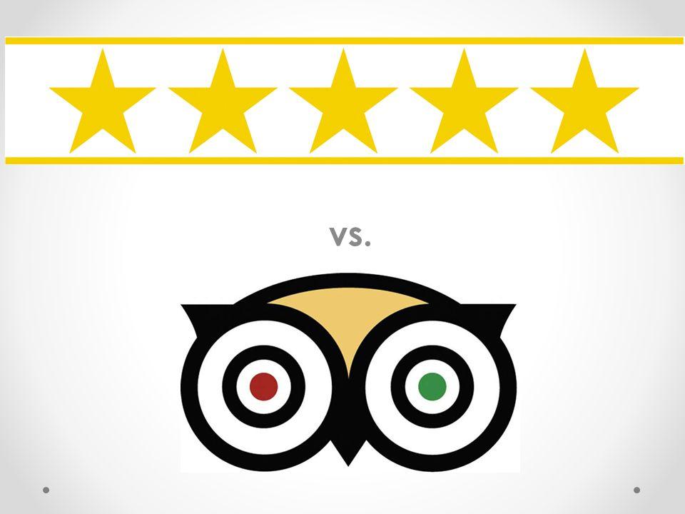 Buchungsverhalten 50% der Buchungen werden online getätigt 81 % finden Bewertungen von Gästen wichtig, bei der Buchung eines Hotels 50 % würden ein Hotel, das keine Bewertungen hat, nicht buchen