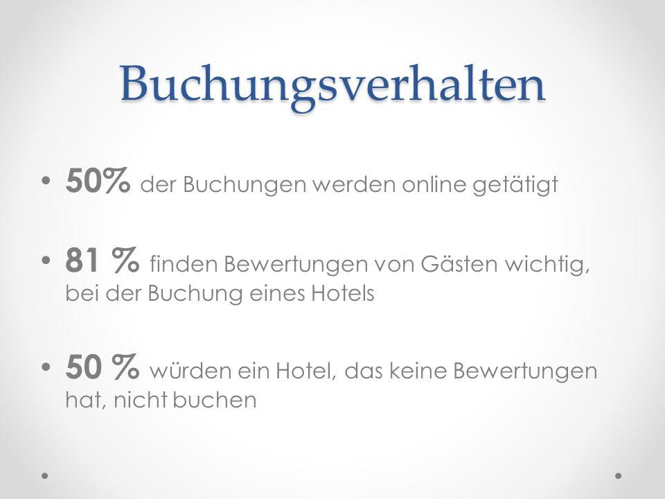 Buchungsverhalten 50% der Buchungen werden online getätigt 81 % finden Bewertungen von Gästen wichtig, bei der Buchung eines Hotels 50 % würden ein Ho