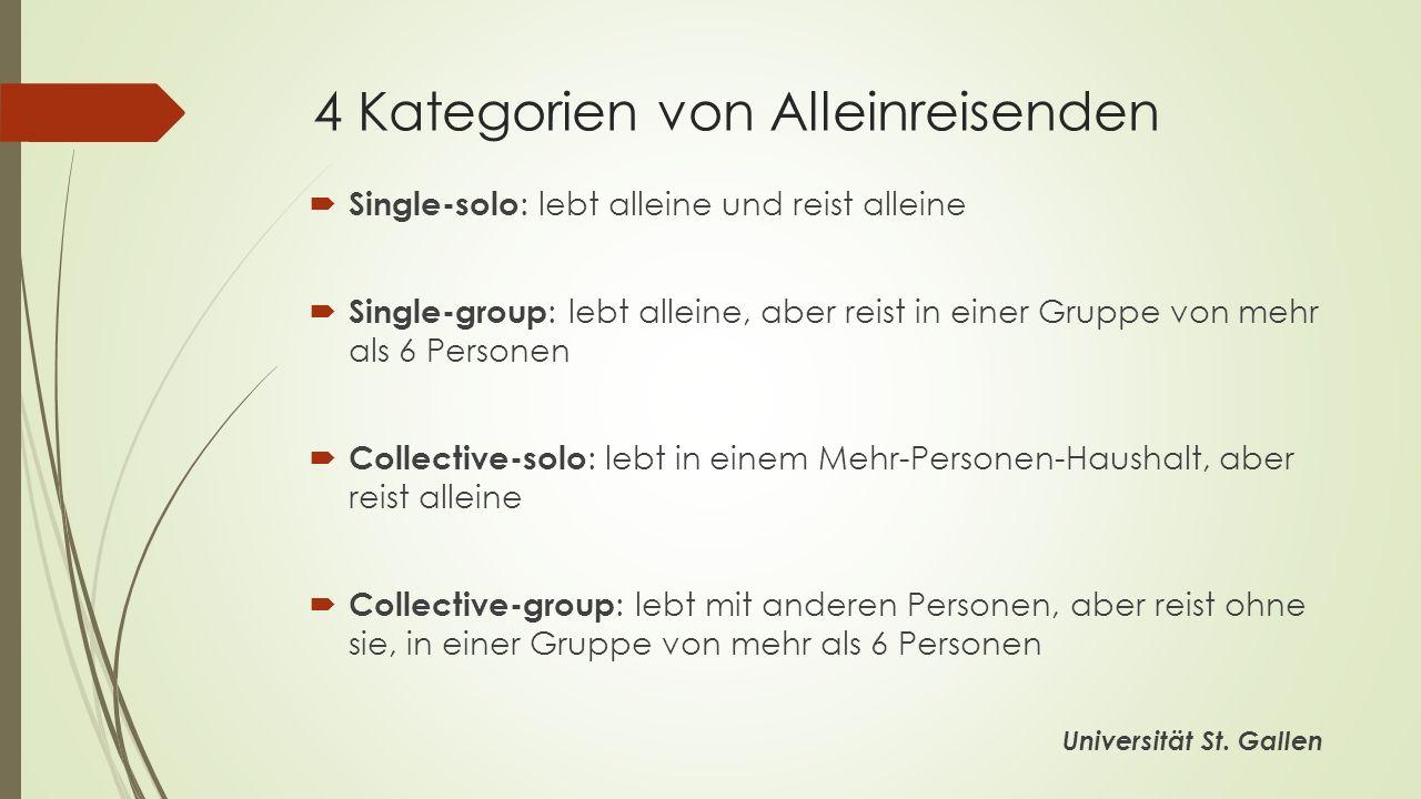 4 Kategorien von Alleinreisenden Single-solo : lebt alleine und reist alleine Single-group : lebt alleine, aber reist in einer Gruppe von mehr als 6 Personen Collective-solo : lebt in einem Mehr-Personen-Haushalt, aber reist alleine Collective-group : lebt mit anderen Personen, aber reist ohne sie, in einer Gruppe von mehr als 6 Personen Universität St.