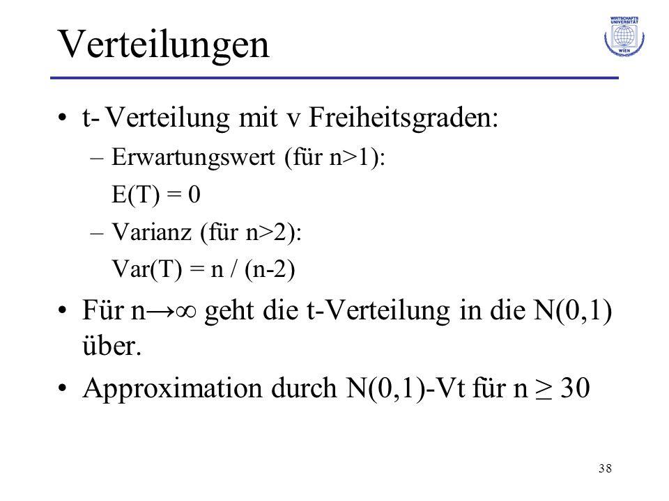 38 Verteilungen t- Verteilung mit v Freiheitsgraden: –Erwartungswert (für n>1): E(T) = 0 –Varianz (für n>2): Var(T) = n / (n-2) Für n geht die t-Verte
