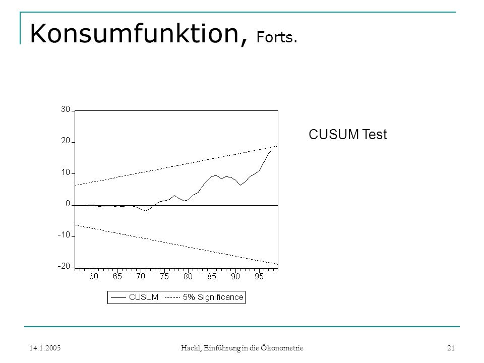 14.1.2005 Hackl, Einführung in die Ökonometrie 21 Konsumfunktion, Forts. CUSUM Test