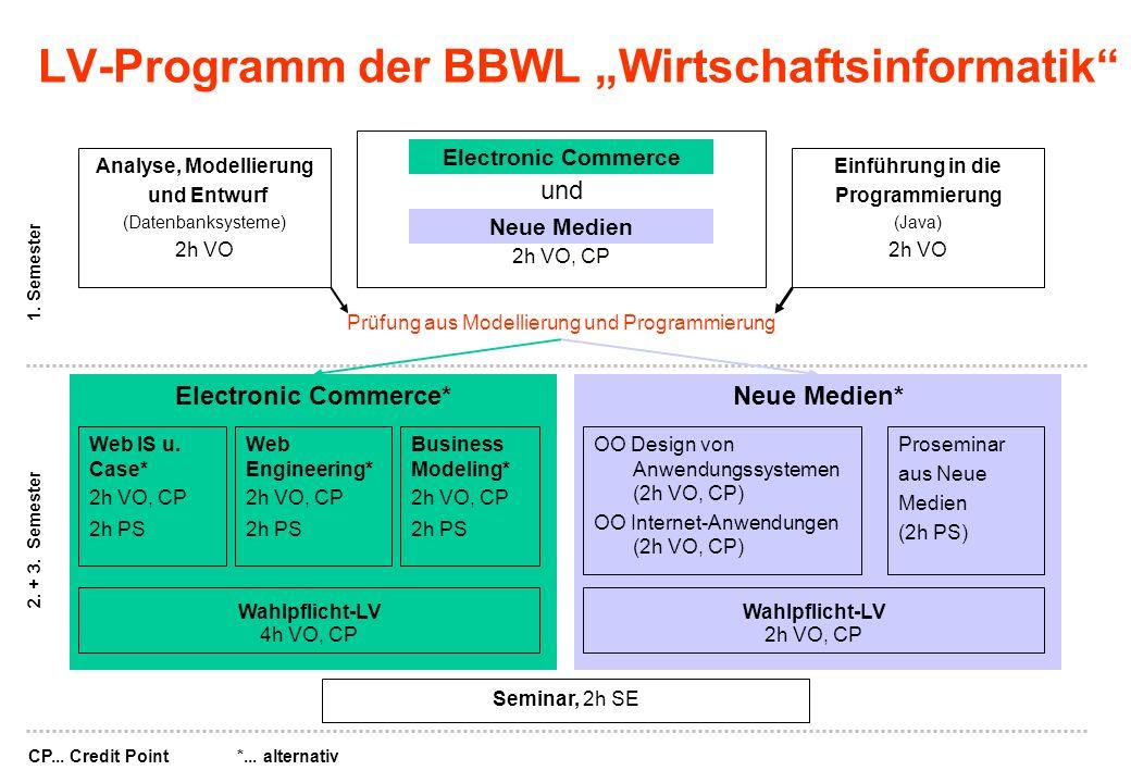 und 2h VO, CP Analyse, Modellierung und Entwurf (Datenbanksysteme) 2h VO Einführung in die Programmierung (Java) 2h VO 2. + 3. Semester Prüfung aus Mo