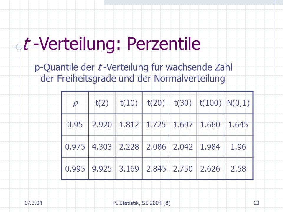 17.3.04PI Statistik, SS 2004 (8)13 pt(2)t(10)t(20)t(30)t(100)N(0,1) 0.952.9201.8121.7251.6971.6601.645 0.9754.3032.2282.0862.0421.9841.96 0.9959.9253.