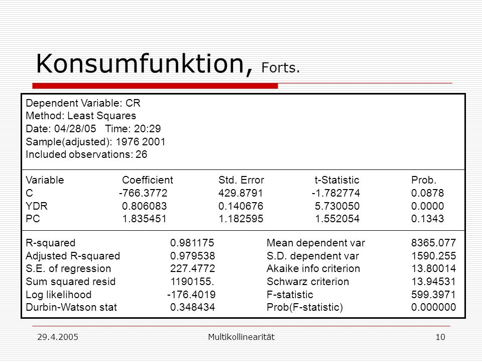 29.4.2005Multikollinearität10 Konsumfunktion, Forts. Dependent Variable: CR Method: Least Squares Date: 04/28/05 Time: 20:29 Sample(adjusted): 1976 20