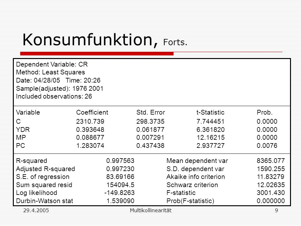 29.4.2005Multikollinearität9 Konsumfunktion, Forts. Dependent Variable: CR Method: Least Squares Date: 04/28/05 Time: 20:26 Sample(adjusted): 1976 200