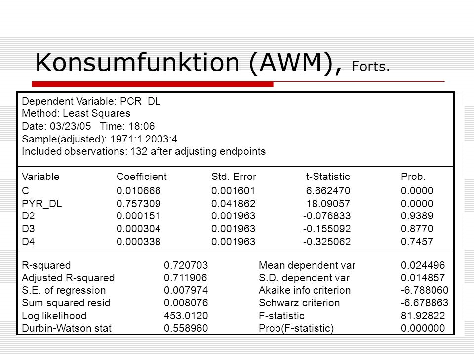 22.4.2005Ökonometrie II12 Konsumfunktion (AWM), Forts. Dependent Variable: PCR_DL Method: Least Squares Date: 03/23/05 Time: 18:06 Sample(adjusted): 1