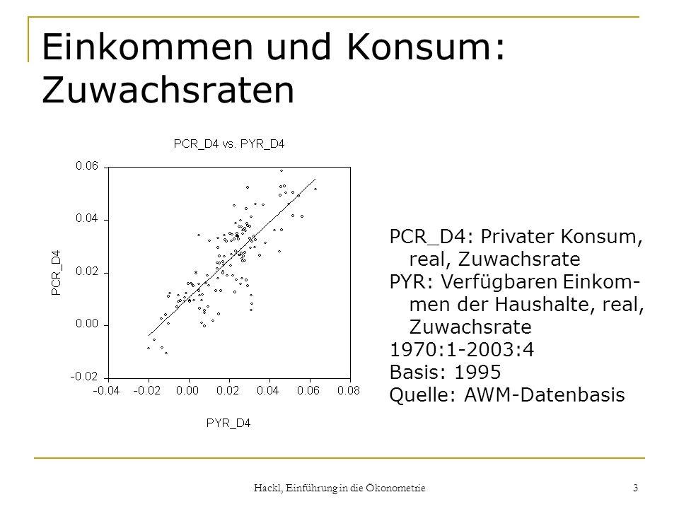 Hackl, Einführung in die Ökonometrie 3 Einkommen und Konsum: Zuwachsraten PCR_D4: Privater Konsum, real, Zuwachsrate PYR: Verfügbaren Einkom- men der Haushalte, real, Zuwachsrate 1970:1-2003:4 Basis: 1995 Quelle: AWM-Datenbasis