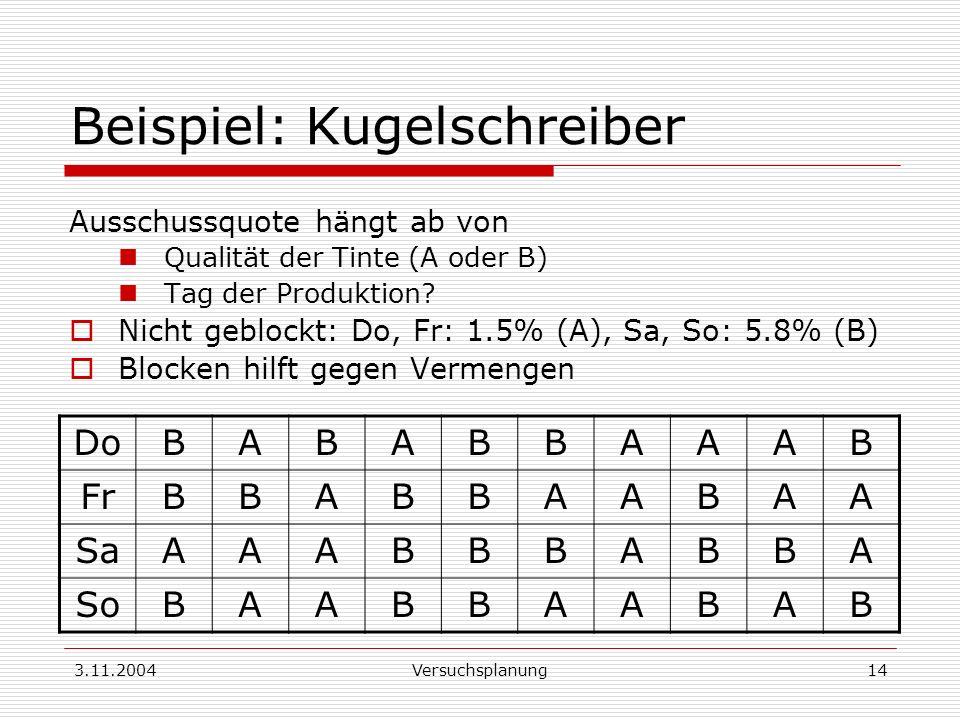 3.11.2004Versuchsplanung14 Beispiel: Kugelschreiber Ausschussquote hängt ab von Qualität der Tinte (A oder B) Tag der Produktion? Nicht geblockt: Do,