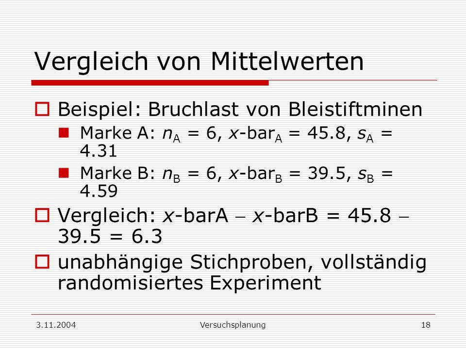 3.11.2004Versuchsplanung18 Vergleich von Mittelwerten Beispiel: Bruchlast von Bleistiftminen Marke A: n A = 6, x-bar A = 45.8, s A = 4.31 Marke B: n B