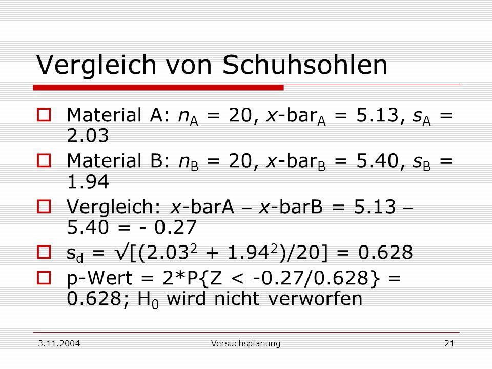 3.11.2004Versuchsplanung21 Vergleich von Schuhsohlen Material A: n A = 20, x-bar A = 5.13, s A = 2.03 Material B: n B = 20, x-bar B = 5.40, s B = 1.94