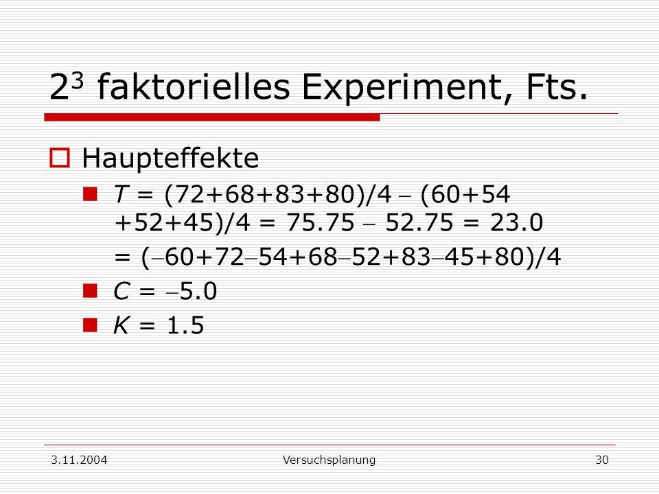 3.11.2004Versuchsplanung30 2 3 faktorielles Experiment, Fts. Haupteffekte T = (72+68+83+80)/4 (60+54 +52+45)/4 = 75.75 52.75 = 23.0 = (60+7254+6852+83
