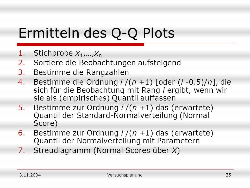 3.11.2004Versuchsplanung35 Ermitteln des Q-Q Plots 1.Stichprobe x 1,…,x n 2.Sortiere die Beobachtungen aufsteigend 3.Bestimme die Rangzahlen 4.Bestimm