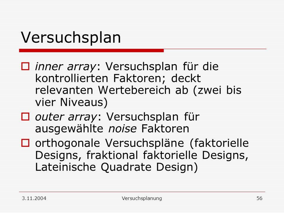 3.11.2004Versuchsplanung56 Versuchsplan inner array: Versuchsplan für die kontrollierten Faktoren; deckt relevanten Wertebereich ab (zwei bis vier Niv