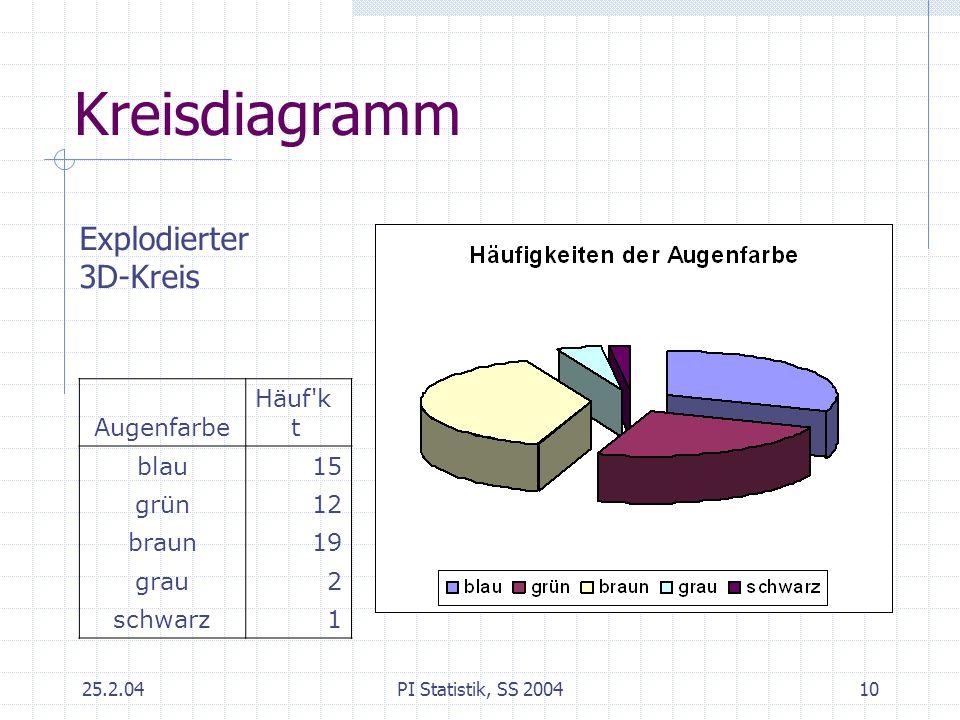 25.2.04PI Statistik, SS 200410 Kreisdiagramm Explodierter 3D-Kreis Augenfarbe Häuf'k t blau15 grün12 braun19 grau2 schwarz1