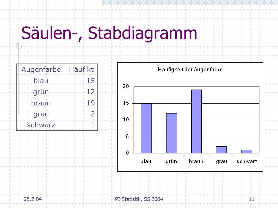 25.2.04PI Statistik, SS 200411 Säulen-, Stabdiagramm AugenfarbeHäuf'kt blau15 grün12 braun19 grau2 schwarz1