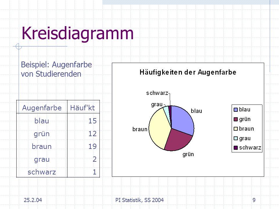 25.2.04PI Statistik, SS 20049 Kreisdiagramm AugenfarbeHäuf'kt blau15 grün12 braun19 grau2 schwarz1 Beispiel: Augenfarbe von Studierenden