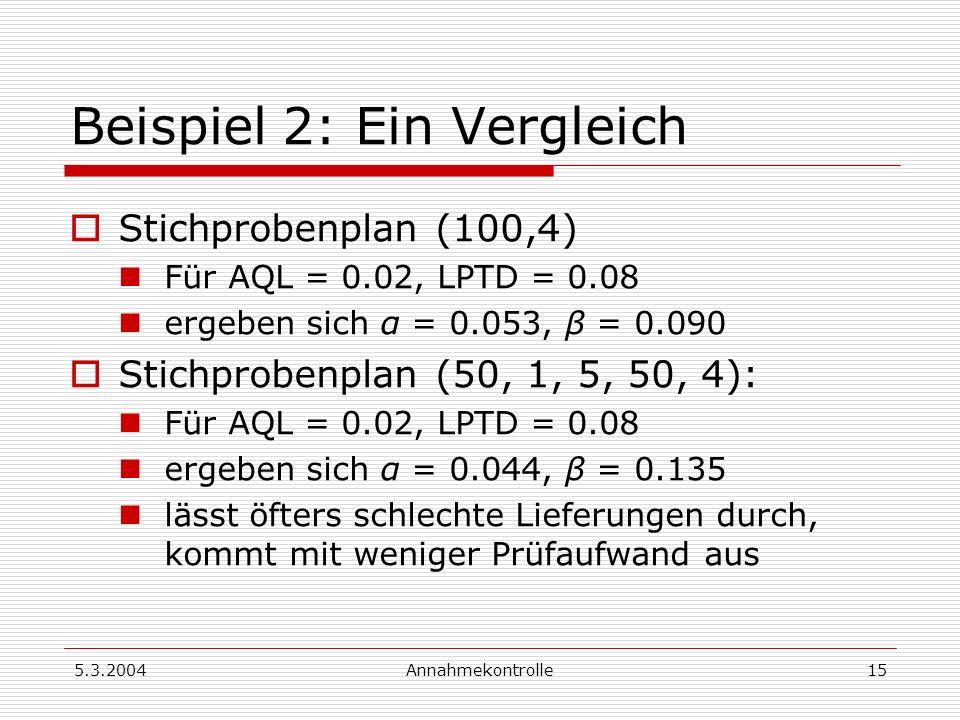 5.3.2004Annahmekontrolle15 Beispiel 2: Ein Vergleich Stichprobenplan (100,4) Für AQL = 0.02, LPTD = 0.08 ergeben sich α = 0.053, β = 0.090 Stichproben