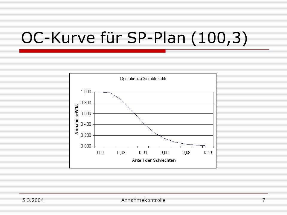5.3.2004Annahmekontrolle7 OC-Kurve für SP-Plan (100,3)