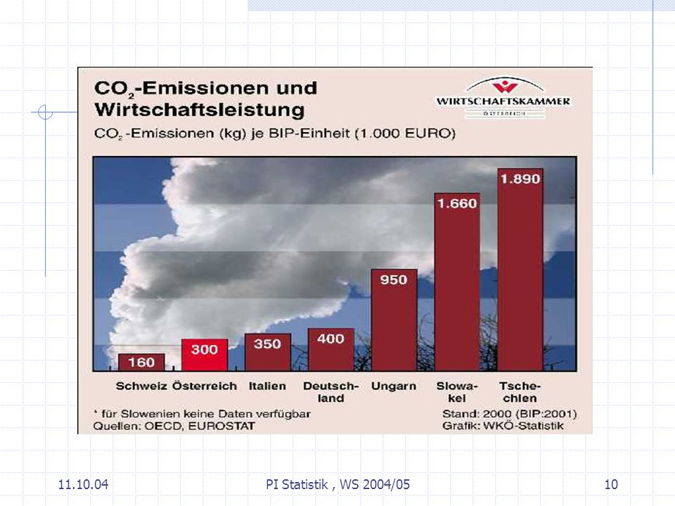 11.10.04PI Statistik, WS 2004/0510