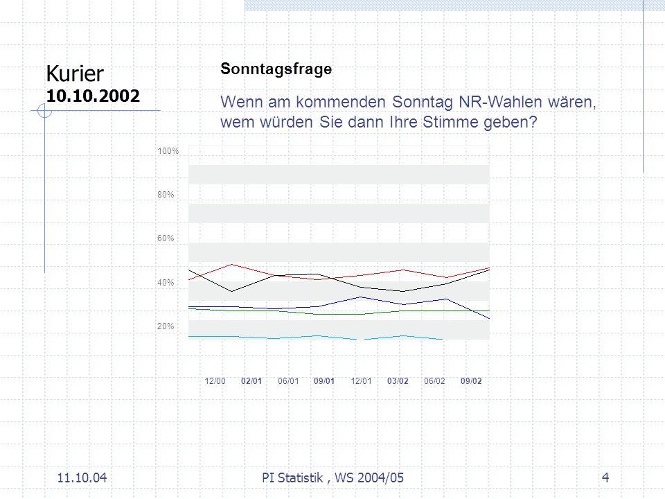11.10.04PI Statistik, WS 2004/054 Sonntagsfrage Wenn am kommenden Sonntag NR-Wahlen wären, wem würden Sie dann Ihre Stimme geben.