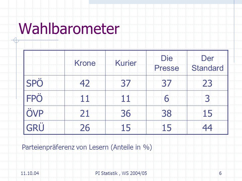 11.10.04PI Statistik, WS 2004/056 Wahlbarometer KroneKurier Die Presse Der Standard SPÖ4237 23 FPÖ11 63 ÖVP21363815 GRÜ2615 44 Parteienpräferenz von Lesern (Anteile in %)