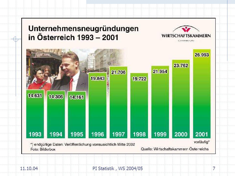 11.10.04PI Statistik, WS 2004/0518 EXCEL: erste Schritte EXCEL Tutorial von Prof.