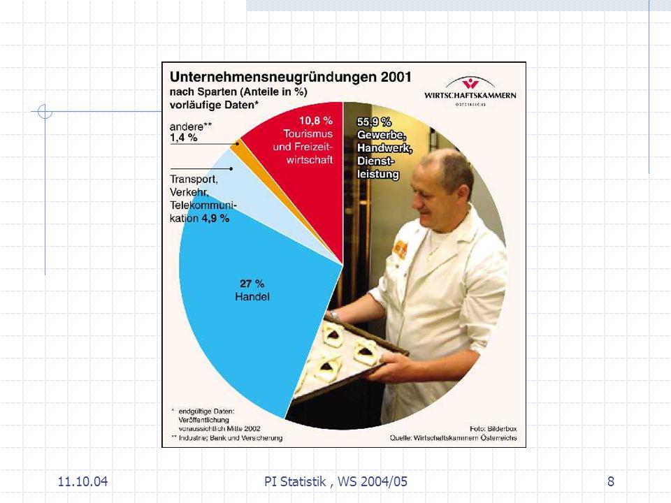 11.10.04PI Statistik, WS 2004/0519 Datenanalyse Problemstellung ErhebungAnalyse Interpre- tation Problemlösung Entscheidung