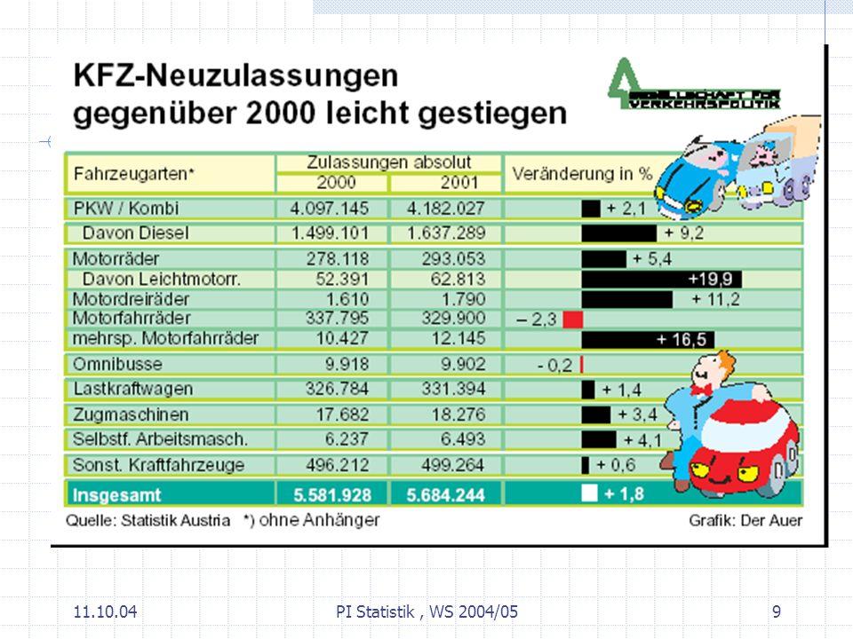 11.10.04PI Statistik, WS 2004/0520 Statistische Erhebung Erhebung: Gewinnen von Informationen über eine bestimmte, wohldefinierte Menge von Beobachtungseinheiten (Personen, Objekten, etc.).