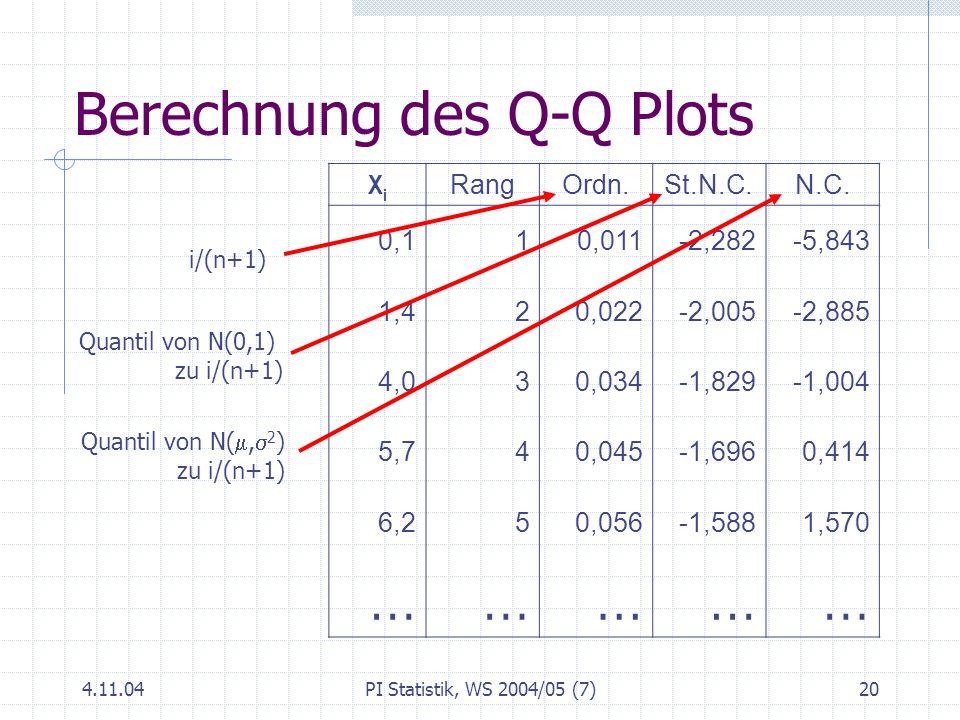 4.11.04PI Statistik, WS 2004/05 (7)20 Berechnung des Q-Q Plots XiXi RangOrdn.St.N.C.N.C. 0,110,011-2,282-5,843 1,420,022-2,005-2,885 4,030,034-1,829-1