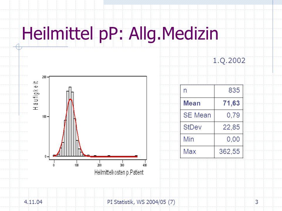 4.11.04PI Statistik, WS 2004/05 (7)3 Heilmittel pP: Allg.Medizin n835 Mean71,63 SE Mean0,79 StDev22,85 Min0,00 Max362,55 1.Q.2002
