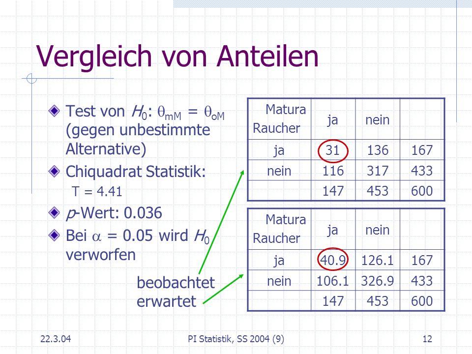 22.3.04PI Statistik, SS 2004 (9)12 Vergleich von Anteilen Test von H 0 : mM = oM (gegen unbestimmte Alternative) Chiquadrat Statistik: T = 4.41 p-Wert