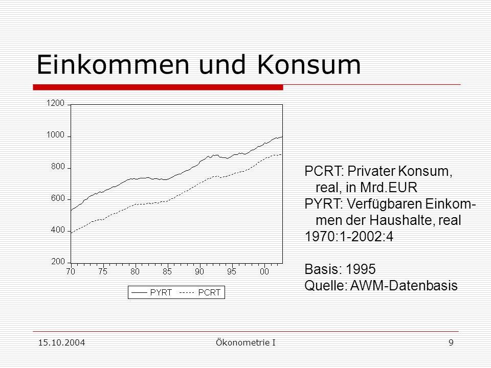 15.10.2004Ökonometrie I9 Einkommen und Konsum PCRT: Privater Konsum, real, in Mrd.EUR PYRT: Verfügbaren Einkom- men der Haushalte, real 1970:1-2002:4 Basis: 1995 Quelle: AWM-Datenbasis