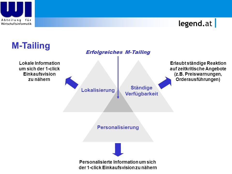 legend.at M-Tailing Lokalisierung Personalisierung Ständige Verfügbarkeit Erlaubt ständige Reaktion auf zeitkritische Angebote (z.B. Preiswarnungen, O