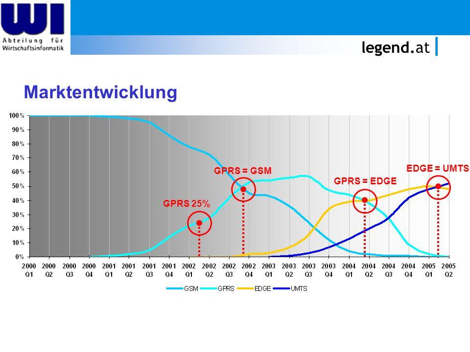 legend.at GPRS 25% GPRS = GSM GPRS = EDGE EDGE = UMTS Marktentwicklung