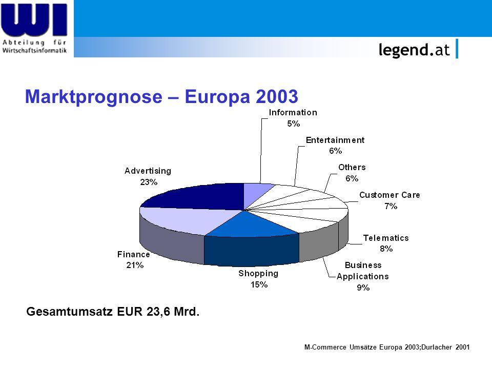 legend.at ABWARTEN UND TEETRINKEN ? Marktprognose – Europa 2003 M-Commerce Umsätze Europa 2003;Durlacher 2001 Gesamtumsatz EUR 23,6 Mrd.