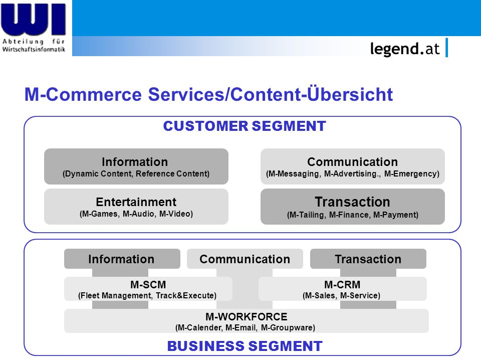 legend.at M-Commerce Services/Content-Übersicht Information (Dynamic Content, Reference Content) Entertainment (M-Games, M-Audio, M-Video) Communicati
