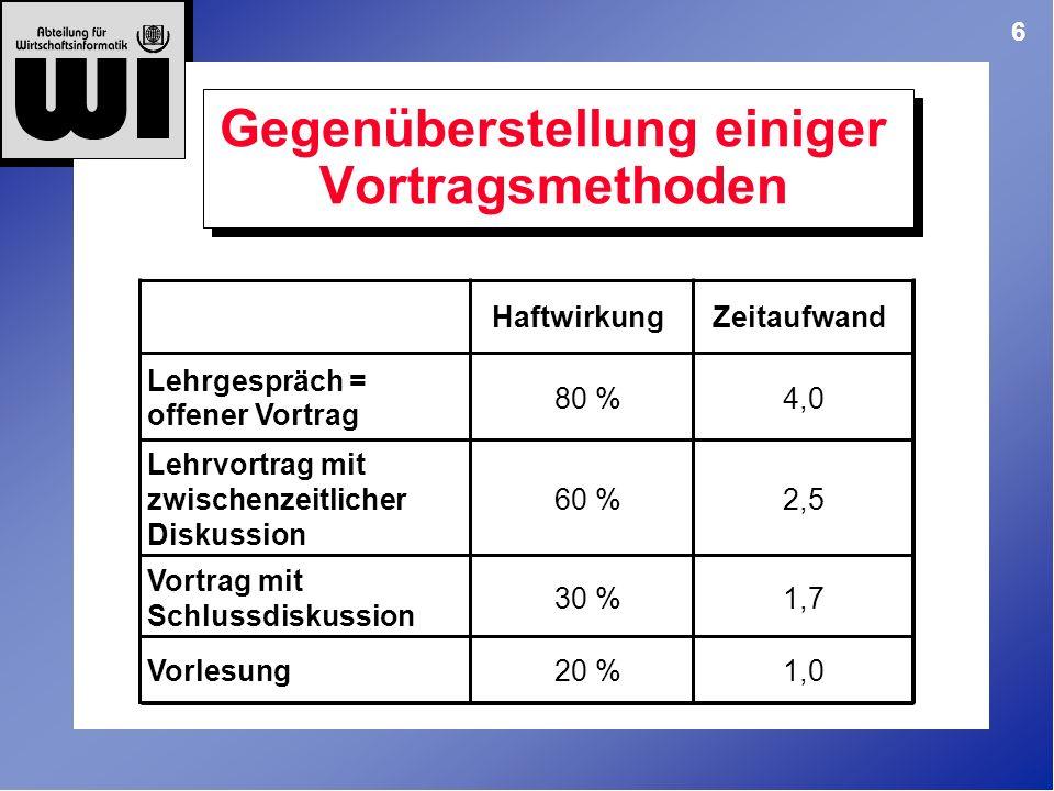 6 Gegenüberstellung einiger Vortragsmethoden HaftwirkungZeitaufwand 80 %4,0 Lehrvortrag mit zwischenzeitlicher Diskussion 60 %2,5 30 %1,7 Vorlesung20 %1,0 Lehrgespräch = offener Vortrag Vortrag mit Schlussdiskussion