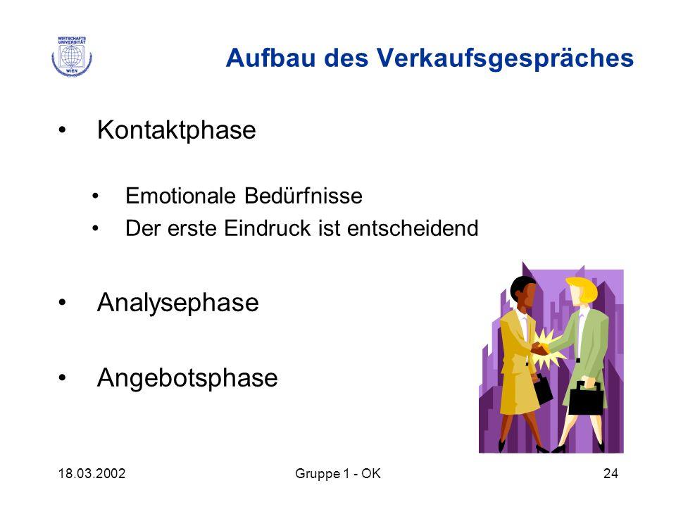18.03.2002Gruppe 1 - OK24 Aufbau des Verkaufsgespräches Kontaktphase Emotionale Bedürfnisse Der erste Eindruck ist entscheidend Analysephase Angebotsp