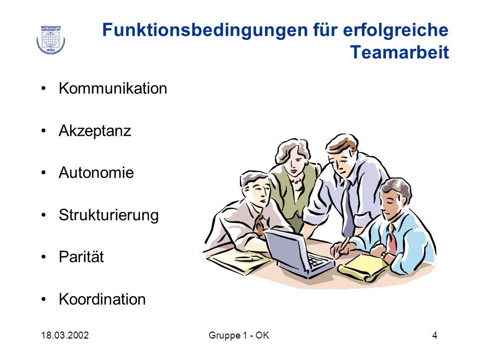 18.03.2002Gruppe 1 - OK4 Funktionsbedingungen für erfolgreiche Teamarbeit Kommunikation Akzeptanz Autonomie Strukturierung Parität Koordination