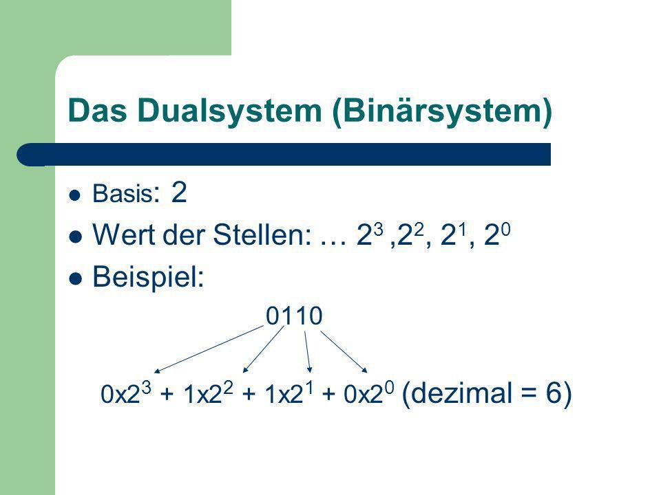 Das Hexadezimalsystem Basis : 16 Wert der Stellen: … 16 3,16 2, 16 1, 16 0 Symbole: 0,1,2,3,4,5,6,7,8,9,A,B,C,D,E,F Beispiel: A70B Ax16 3 + 7x16 2 + 0x16 1 + Bx16 0 10x16 3 + 7x16 2 + 0x16 1 +11x16 0 (dezimal = 42763)