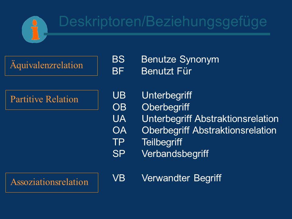 Deskriptoren/Beziehungsgefüge Äquivalenzrelation Partitive Relation Assoziationsrelation BS Benutze Synonym BF Benutzt Für UBUnterbegriff OB Oberbegri