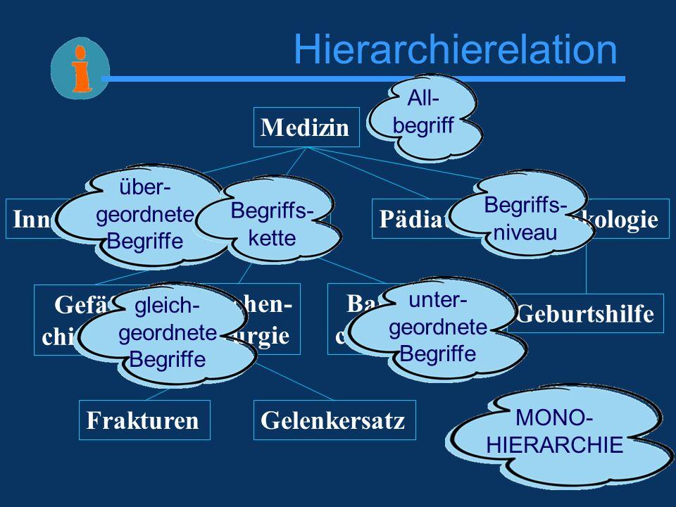 Hierarchierelation Medizin Innere MedizinChirurgieGynäkologiePädiatrie Gefäß- chirurgie Knochen- chirurgie Bauch- chirurgie FrakturenGelenkersatz Gebu