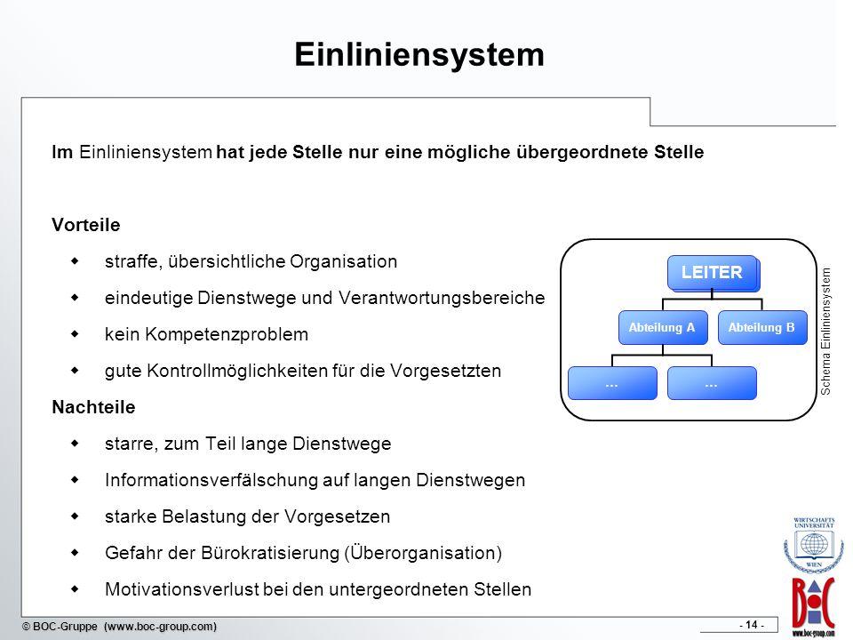 - 14 - © BOC-Gruppe (www.boc-group.com) Einliniensystem Im Einliniensystem hat jede Stelle nur eine mögliche übergeordnete Stelle Vorteile straffe, üb
