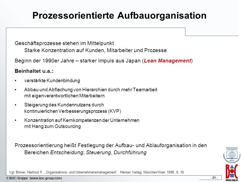 - 21 - © BOC-Gruppe (www.boc-group.com) Prozessorientierte Aufbauorganisation Geschäftsprozesse stehen im Mittelpunkt Starke Konzentration auf Kunden,